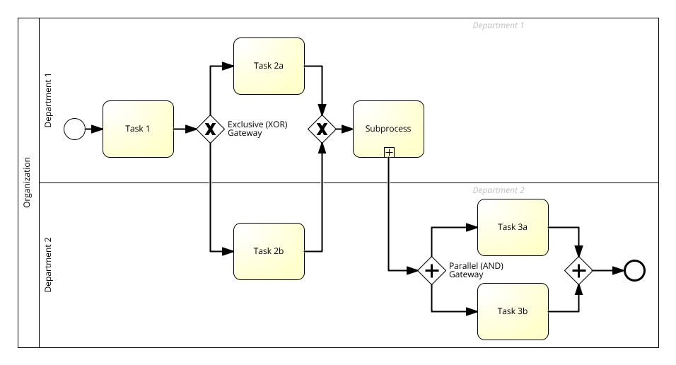 pl:dydaktyka:dss:lab:bpmn-model-elements-with-roles.png