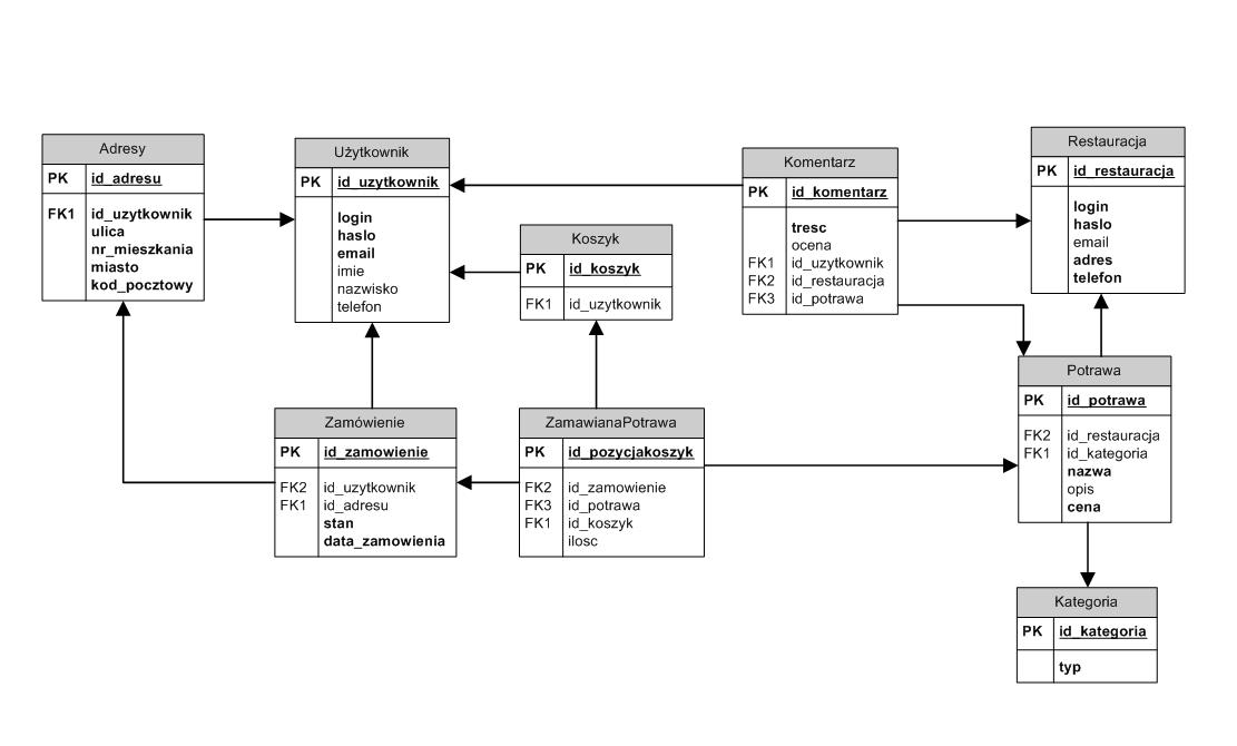 Pldydaktykaztb2011projektyrestauracjekonceptualnyerd Aiwiki