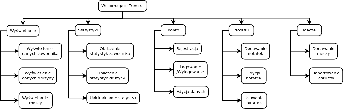 Pldydaktykaztb2011projektytrenerprojektkonceptualny Aiwiki
