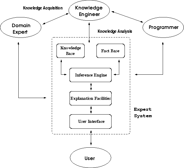 pl:prolog:prolog_lab:expert-systems-arch.png