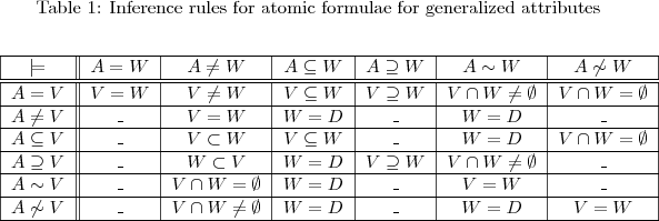 \begin{table*} \caption{Inference rules for atomic formulae for generalized attributes} \begin{center} \begin{tabular}{|c||c|c|c|c|c|c|} \hline $\models$       & $A=W$  & $A\neq W$   & $A\subseteq W$  & $A \supseteq W$ & $A \sim W$ & $A \not\sim W$   \ \hline\hline $A=V$           & $V=W$  & $V\neq W$   & $V\subseteq W$  & $V\supseteq W$  & $V\cap W\neq \emptyset$ & $V\cap W = \emptyset$    \ \hline $A\neq V$       & \_     &  $V=W$      & $W = D$         &  \_             & $W = D$    &  \_                \ \hline $A \subseteq V$ & \_     & $V \subset W$ & $V\subseteq W$ &  \_             & $W = D$    &  $V\cap W = \emptyset$  \ \hline $A \supseteq V$ &  \_    &  $W \subset V$   &  $W = D$        &   $V\supseteq W$ & $V\cap W \neq \emptyset$ &  \_      \ \hline $A \sim V$     & \_ & $V\cap W=\emptyset$ &  $W = D$ &  \_       &  $V=W$    &  \_                 \ \hline $A\not\sim V$  &   \_   &  $V\cap W\neq\emptyset$ &  $W = D$     &  \_       &  $W=D$     & $V=W$                  \ \hline \end{tabular} \end{center} \label{table2} \end{table*}